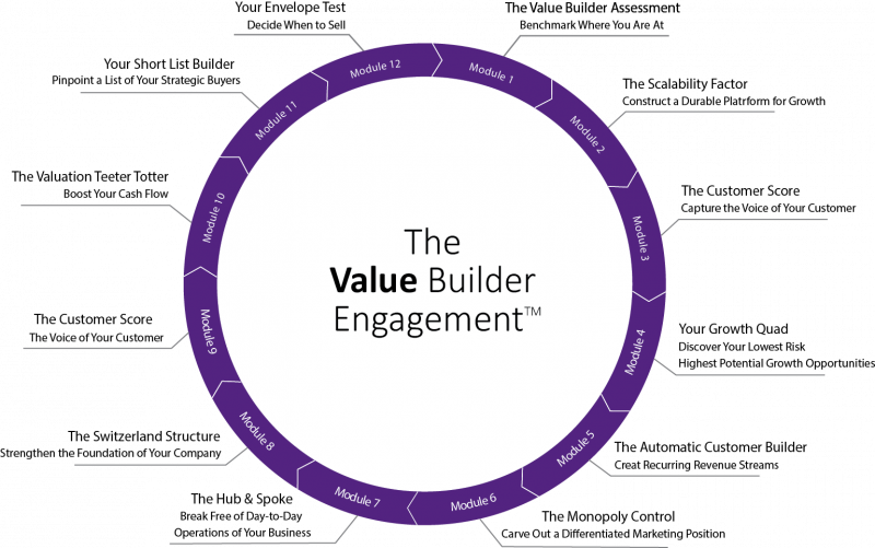 Value Builder cycle